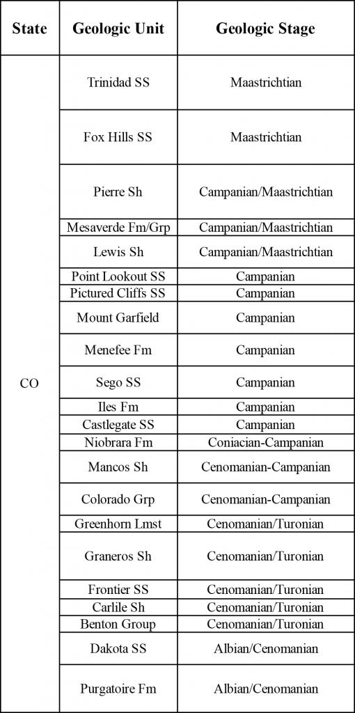Table showing Cretaceous Western Interior Seaway stratigraphic units in Colorado.