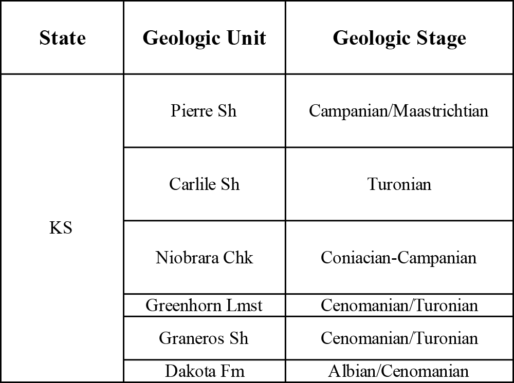 Table showing Cretaceous Western Interior Seaway stratigraphic units in Kansas.